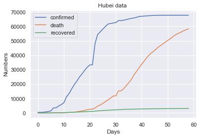Hubei-data